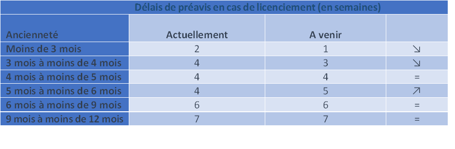 Apres Sa Suppression Le Retour Implicite De La Periode D Essai